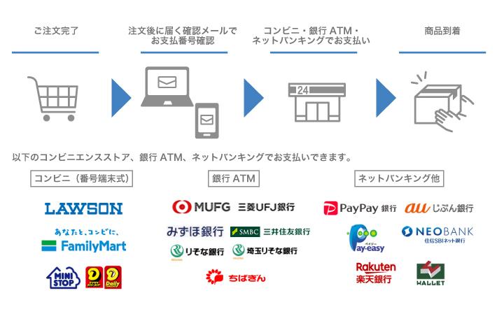 コンビニ決済(番号端末式)・銀行ATM決済・ネットバンキング
